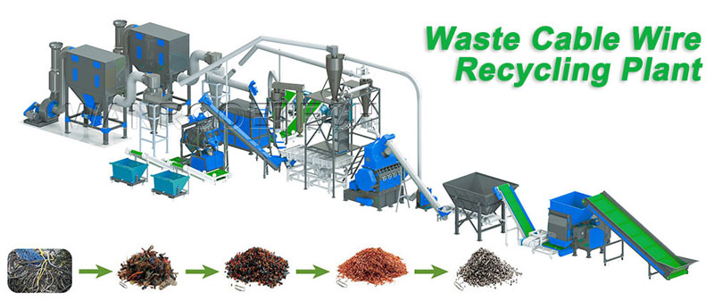 Copper Cable Granulator, Cable Wires Recycling Machine, Cable Crusher, Copper Wire Granulator, Cable Wires Recycling Plant