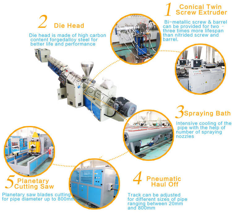 PVC pipe extrusion line,PVC pipe production line,PVC pipe extrusion machine,PVC pipe making machine